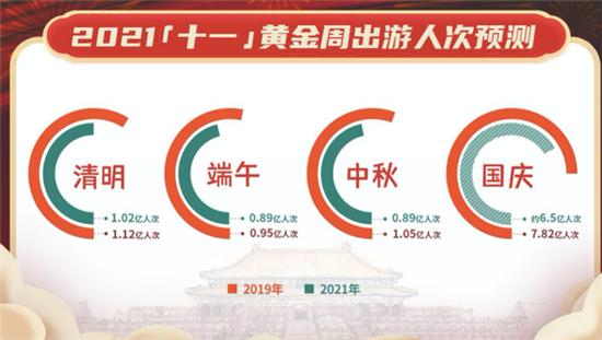 """赢咖3平台:今年""""十一""""长假 国内出游人次预计达6.5亿"""